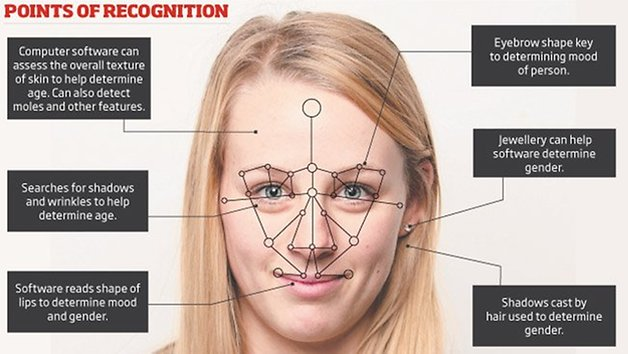 3D facial mapping